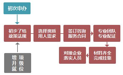 建造师外聘服务(图3)